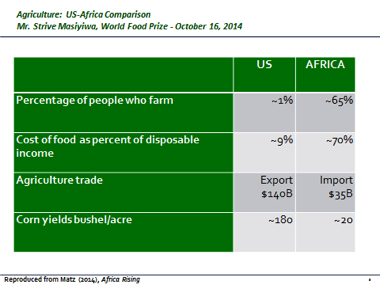 U.S.-Africa Ag Comparison