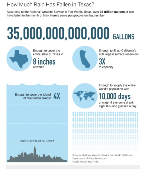 TX Rainfall